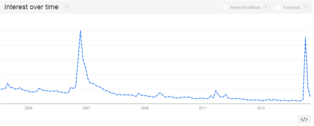 Google Trends Weird Al