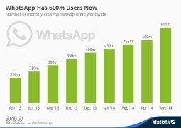 infografik_2614_monthly_active_WhatsApp_users_worldwide_n