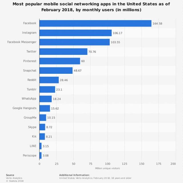 Social media user stats 2